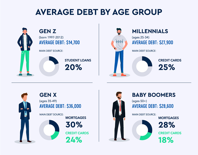 Average debt by age Group