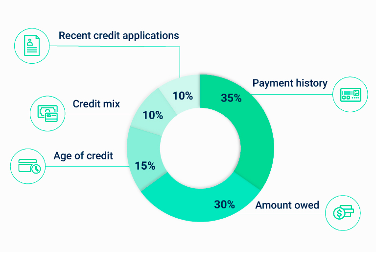 Five key metrics that are calculated to make up your credit score