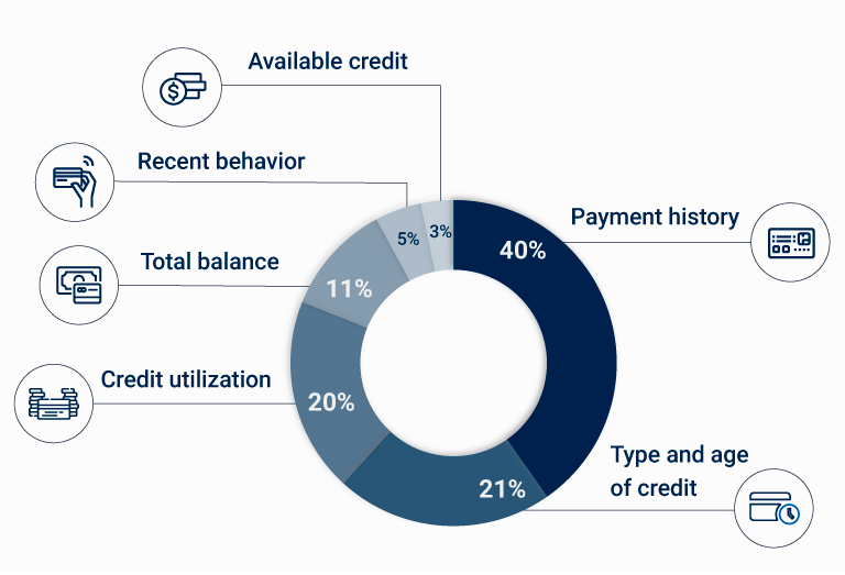 According to the VantageScore 4.0 your credit score is calculate based on these six factors