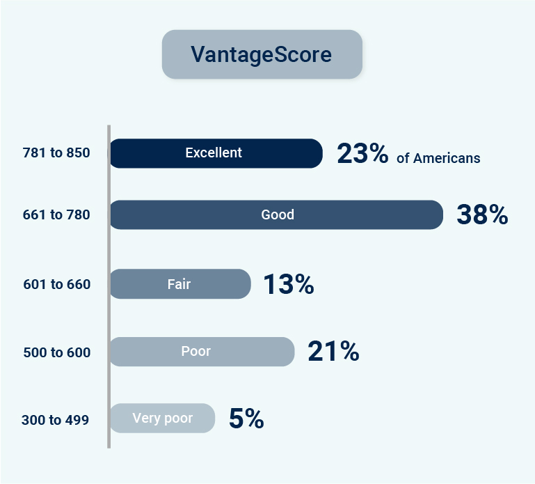 As per the distribution of the VantageScore, approximately 38% of Americans have a VantageScore in the 'good' credit score range.