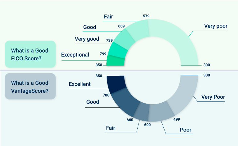 Each scoring model varies in criteria and here are the five factors that make a good FICO score and good vantage score