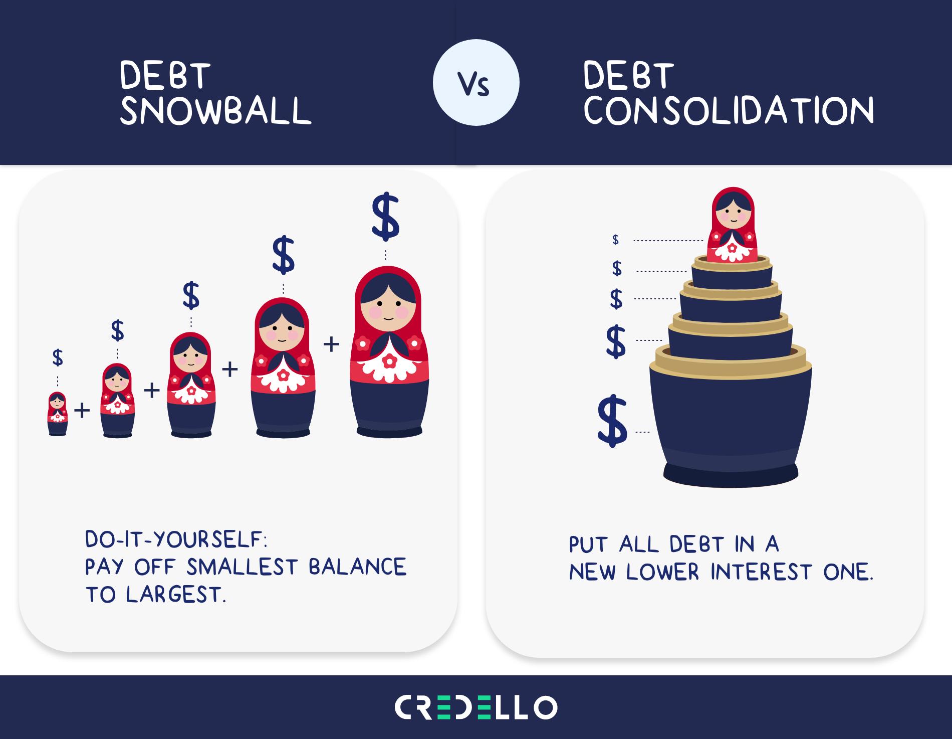 Debt Snowball vs. Debt Consolidation