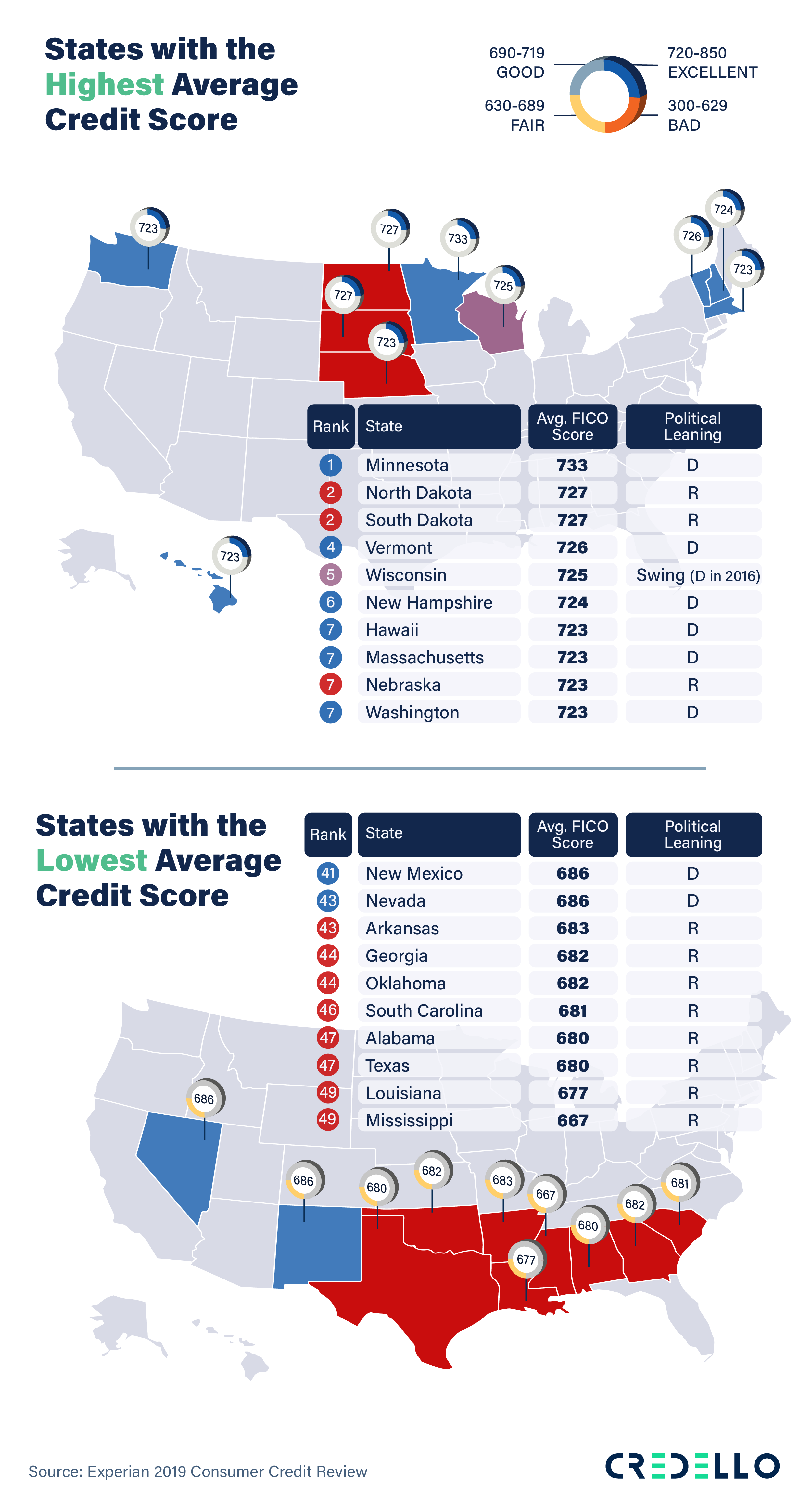 Take a look at the highest and lowest average credit scores in the red and blue states