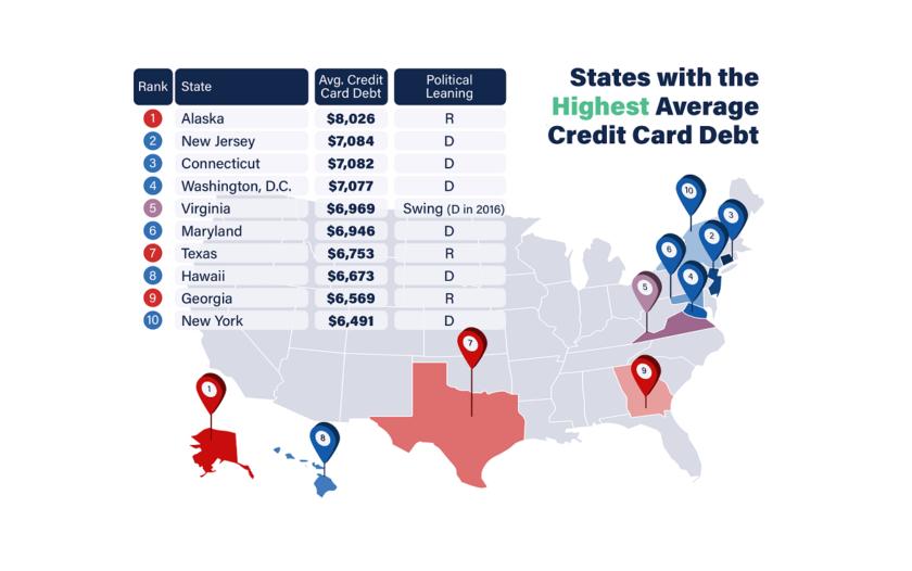 Democratic vs. Republican States Debt and Credit Scores