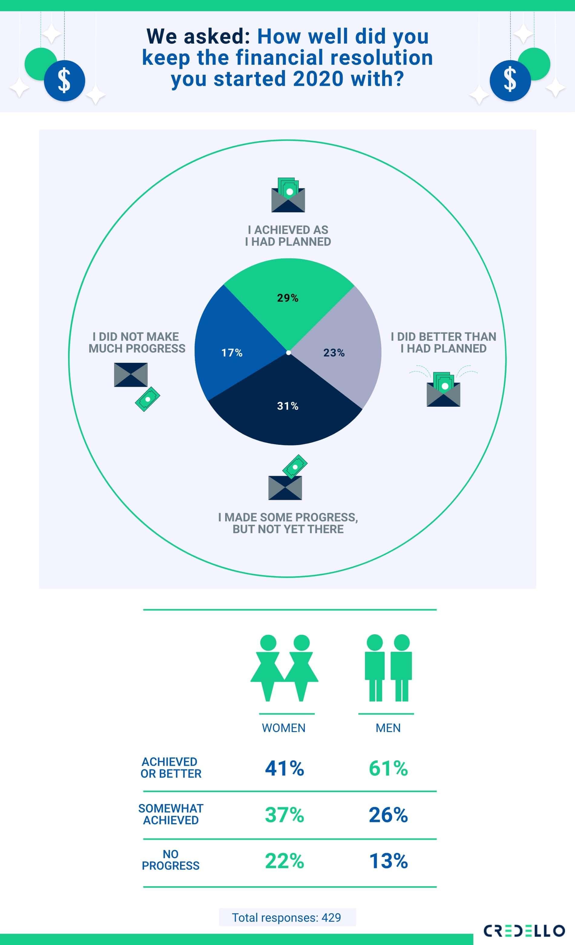millennials status on their 2020 financial resolutions