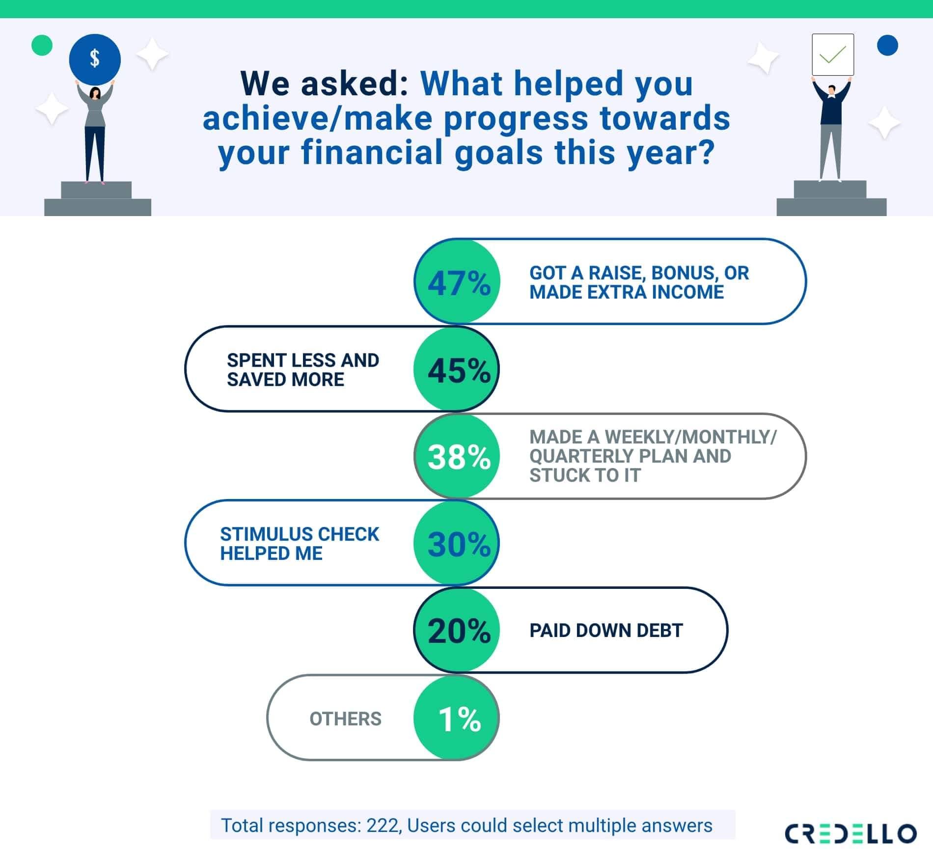 millennials status ontheir 2020 financialresolutions
