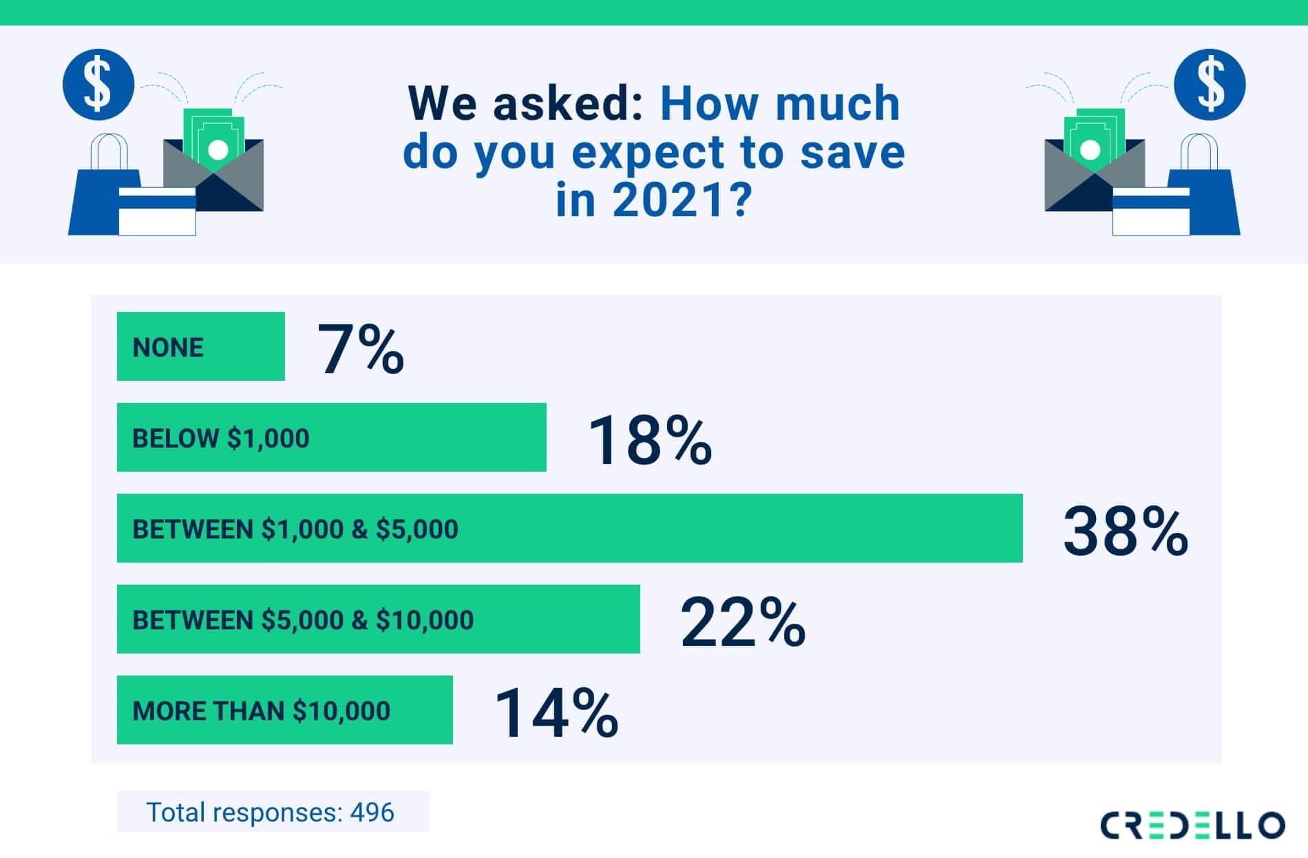 biggest financial resolution in 2020 was to save more
