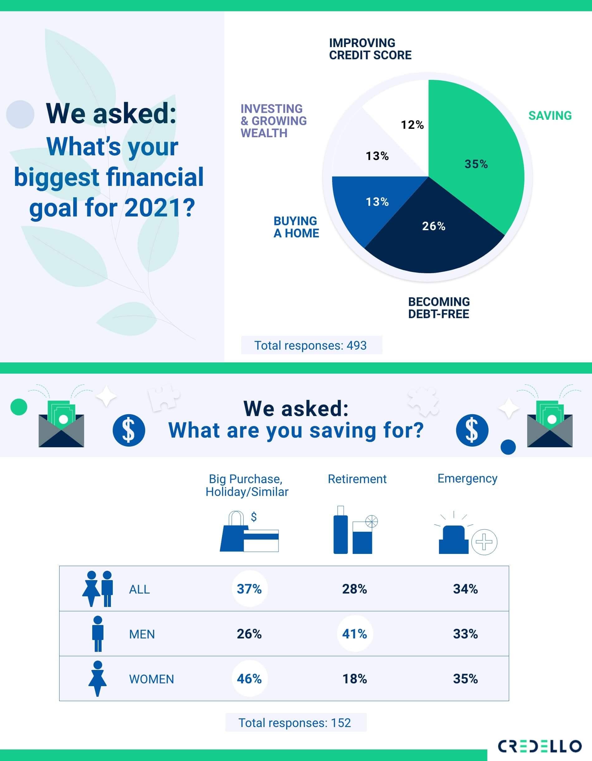 millennials biggest financial goal for 2021 - saving