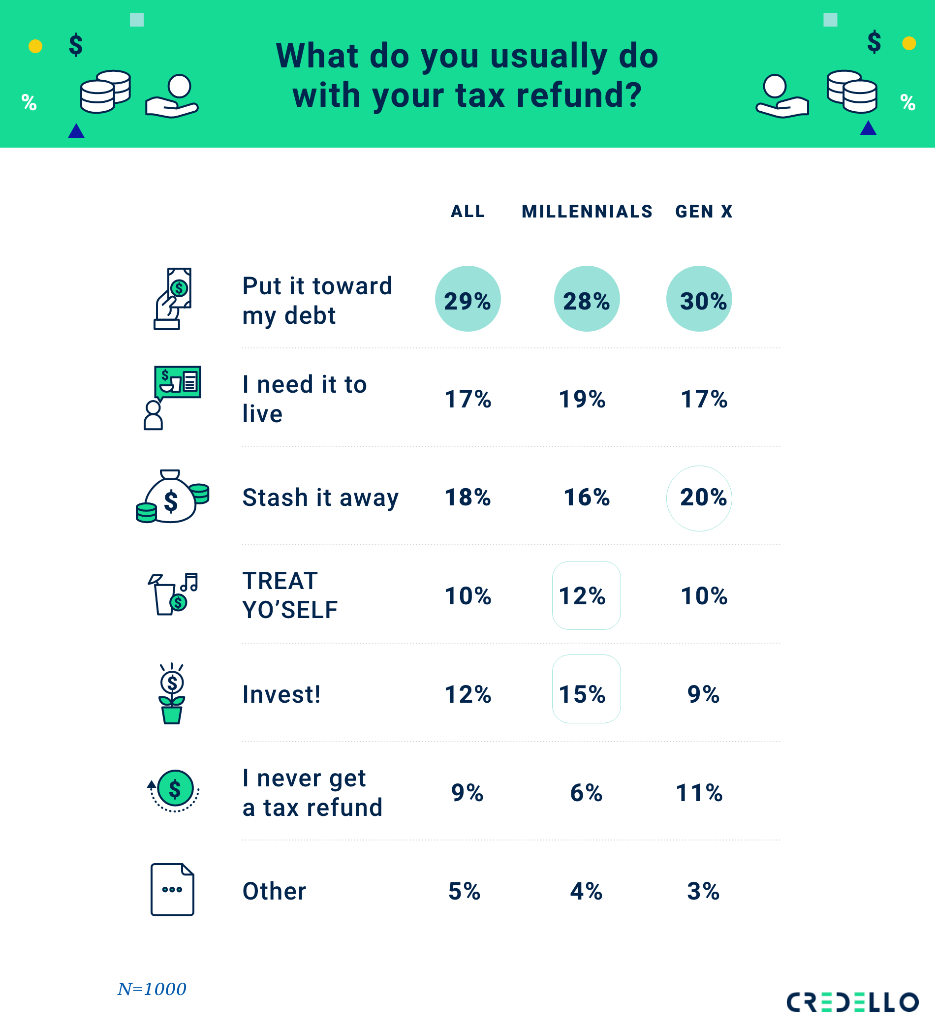 How do people use their tax refunds