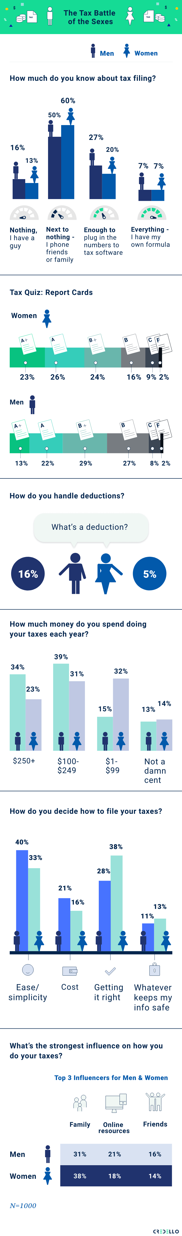 The Tax Battle of the Sexes