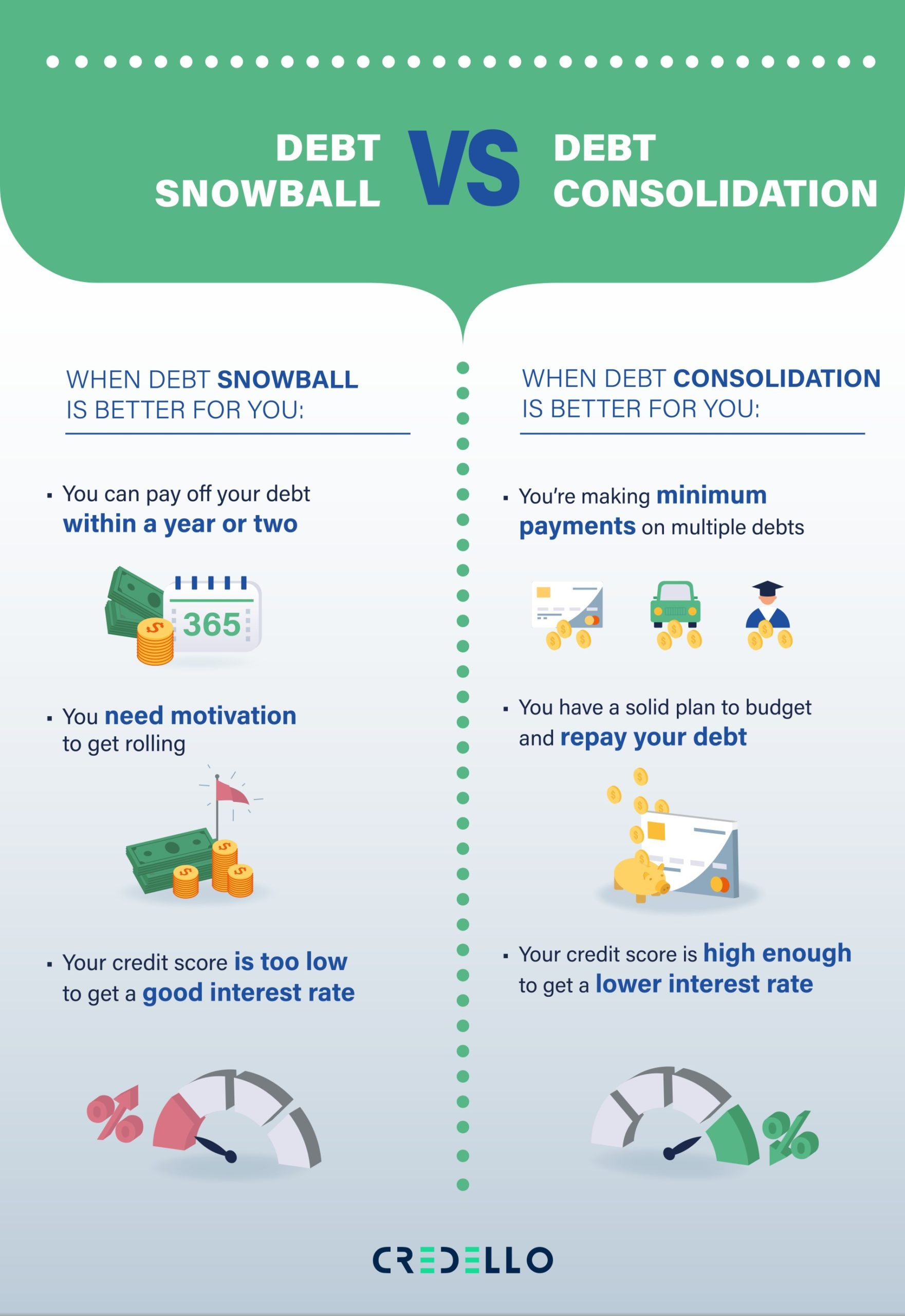 Which is best fit for your financial needs? debt snowball or debt consolidation