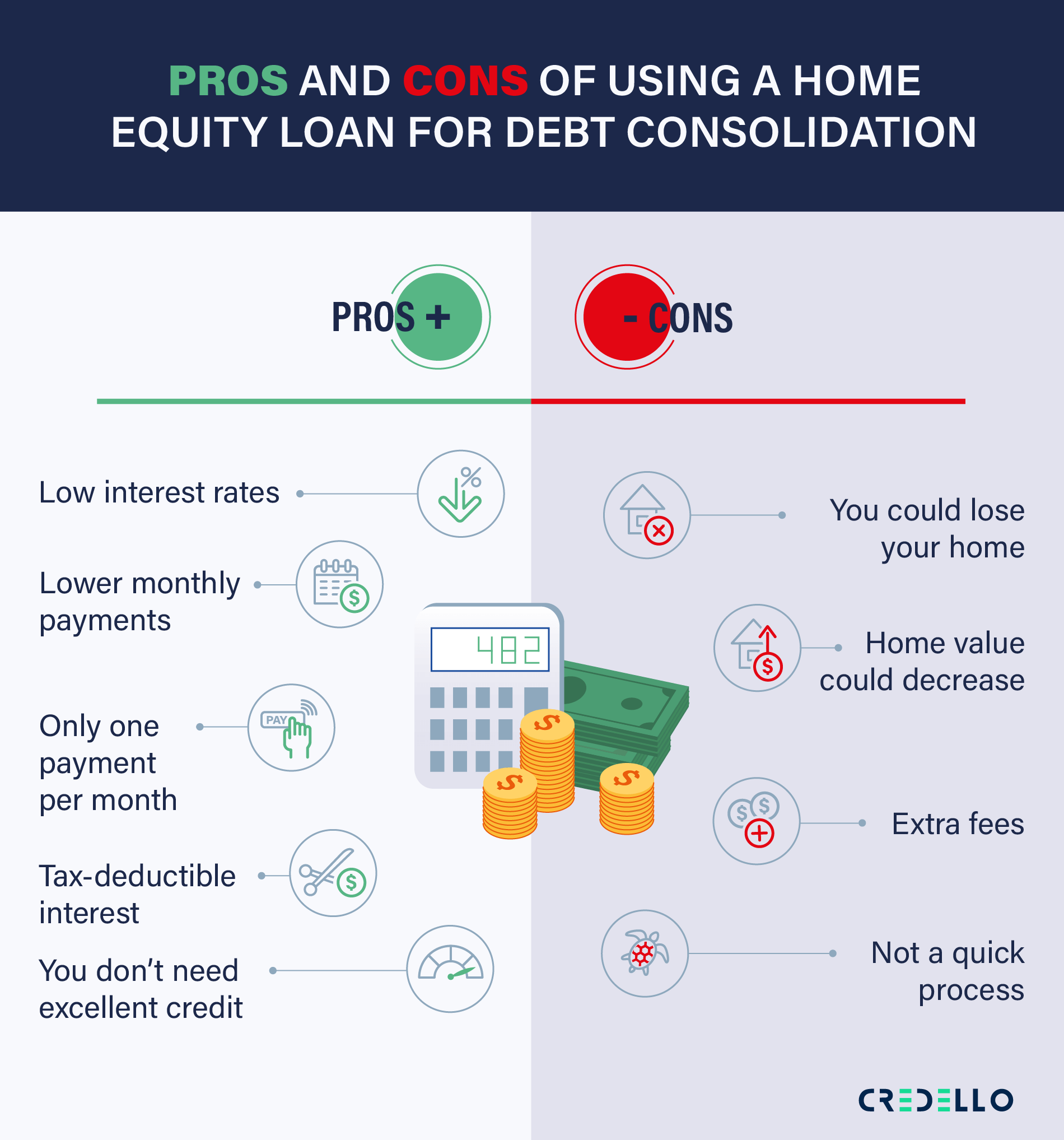 Pros and Cons of Using A Home Equity Loan for Debt Consolidation