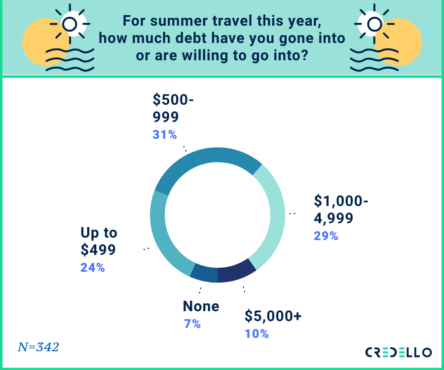 for summer travel this year, how much debt have you gone into or are willing to go into