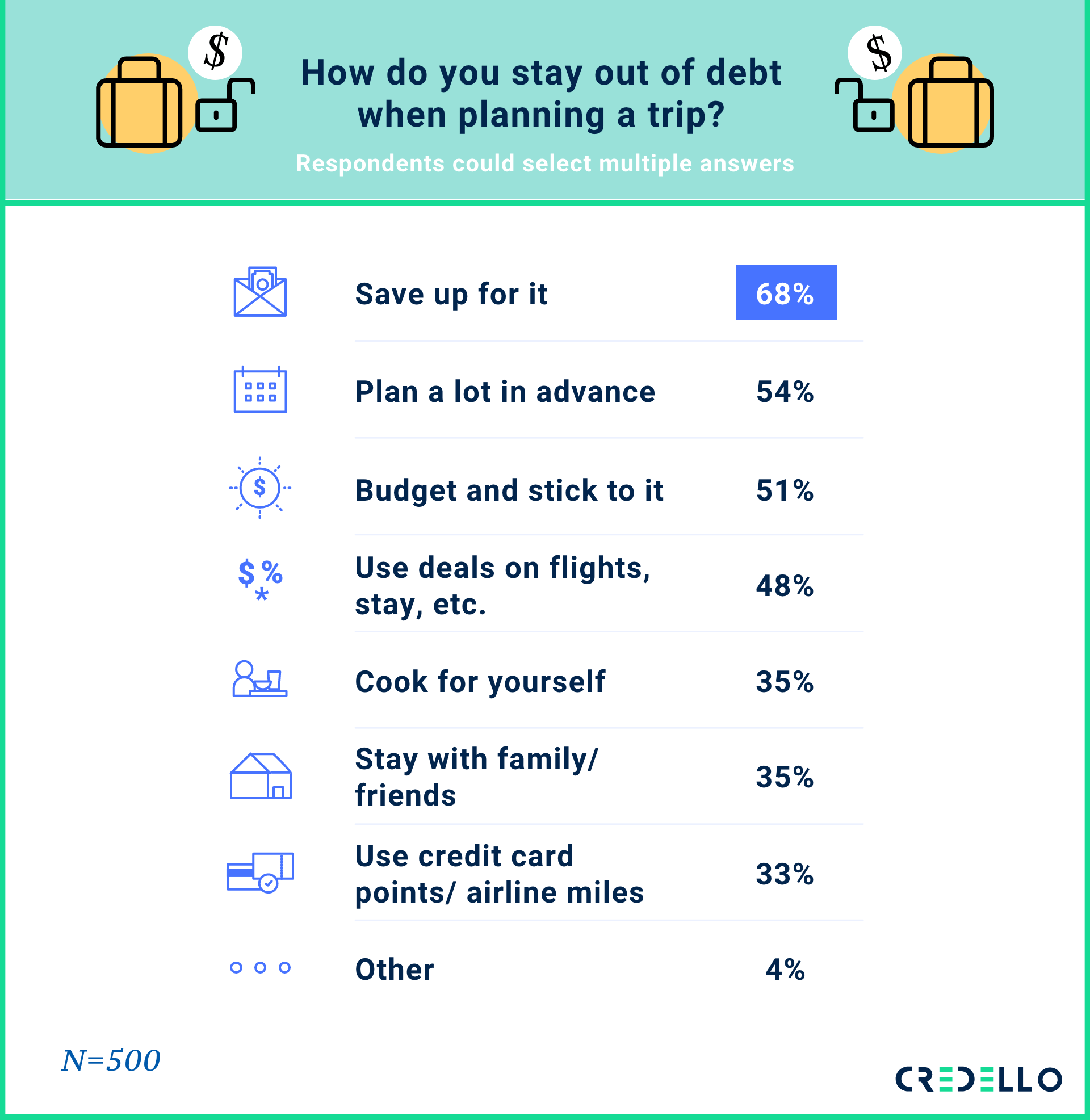 how do you stay out of debt when planning a trip