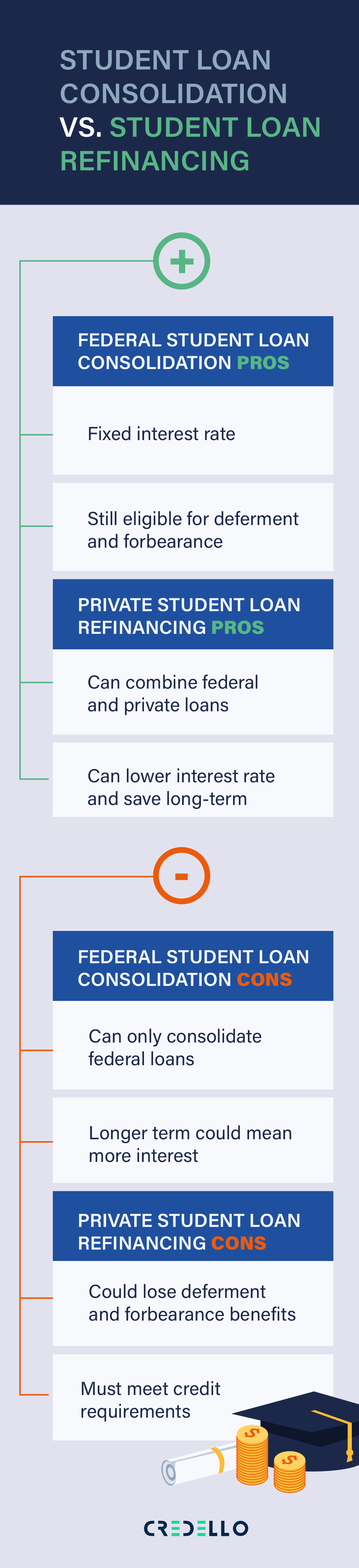 Learn the difference between Student loan consolidation and student loan refinancing