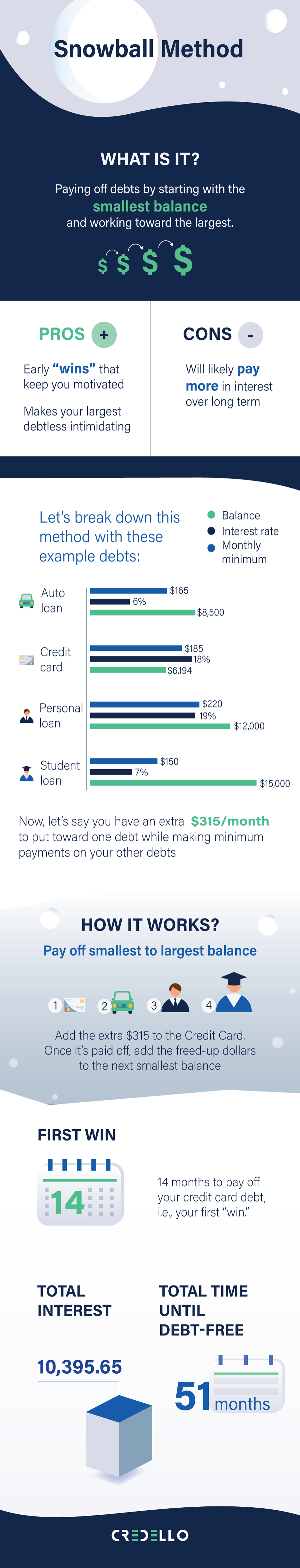 What is the debt snowball method and how does it work?